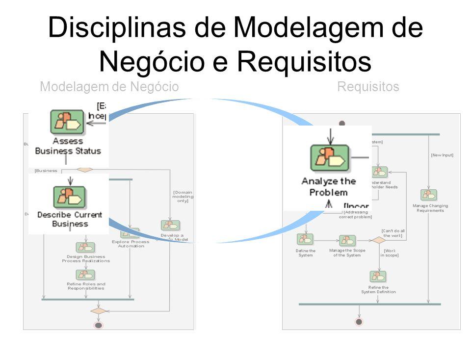 Disciplinas de Modelagem de Negócio e Requisitos