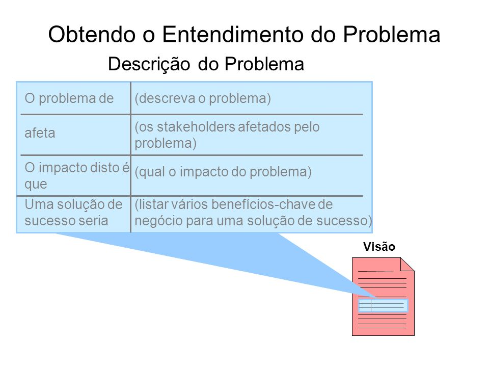 Obtendo o Entendimento do Problema