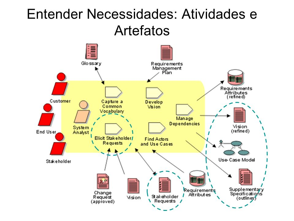 Entender Necessidades: Atividades e Artefatos