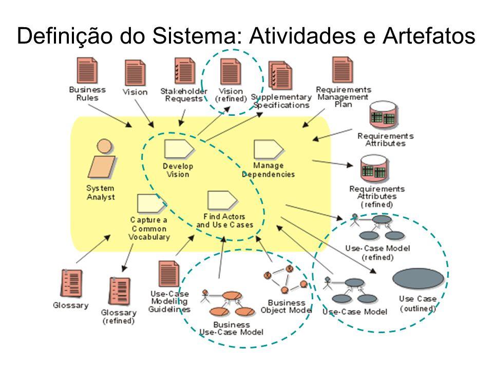 Definição do Sistema: Atividades e Artefatos