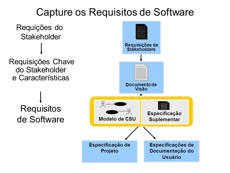 Capture os Requisitos de Software