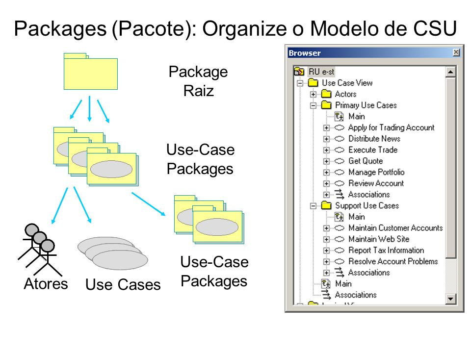 Packages (Pacote): Organize o Modelo de CSU