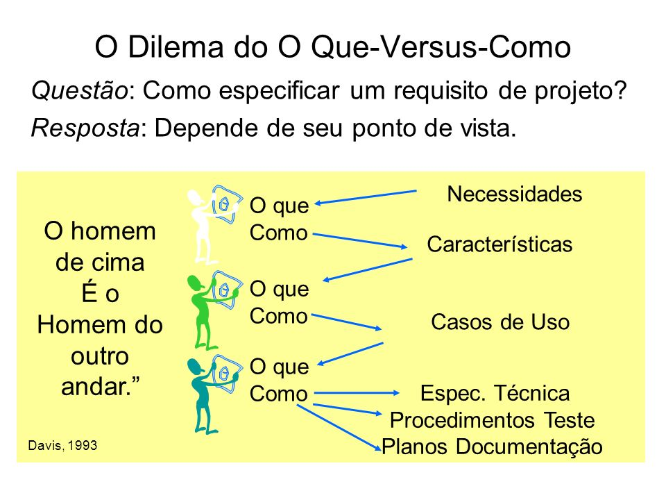 O Dilema do O Que-Versus-Como