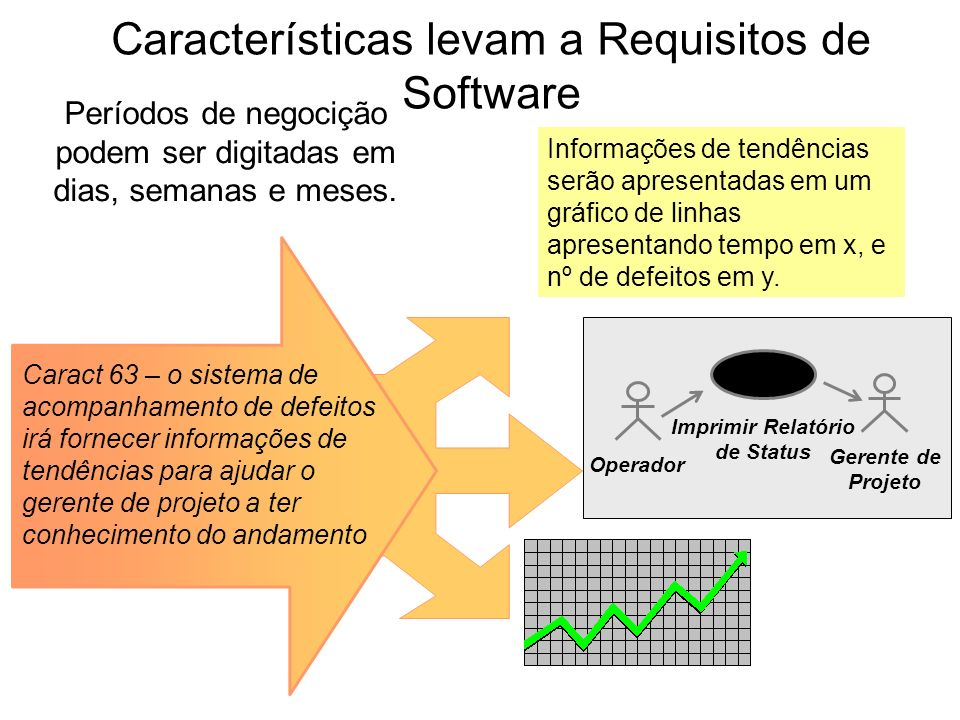 Características levam a Requisitos de Software
