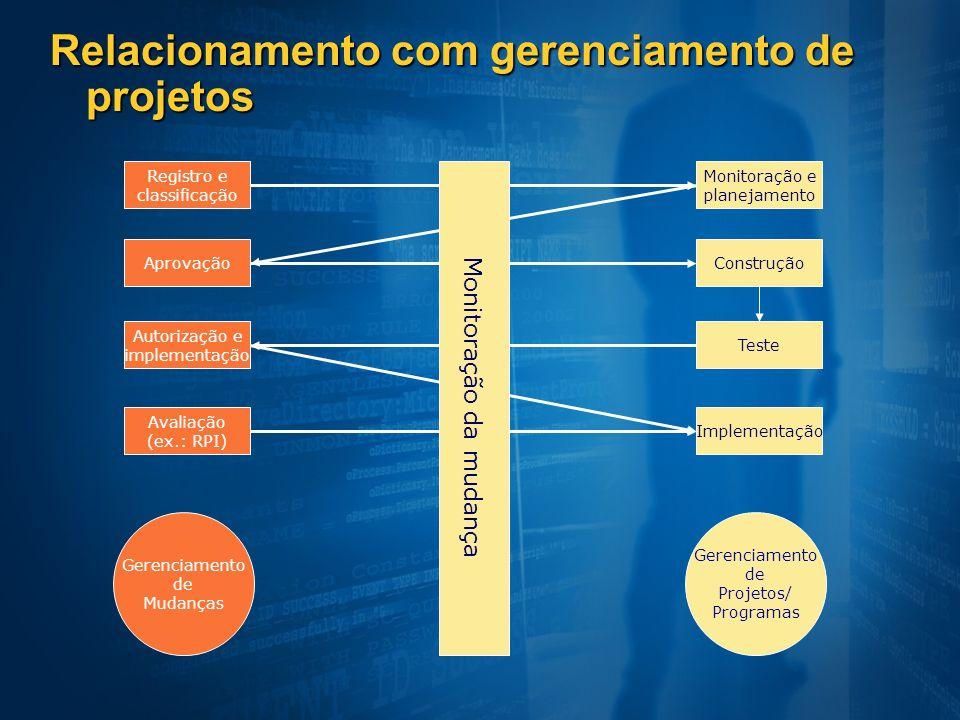 Relacionamento com gerenciamento de projetos