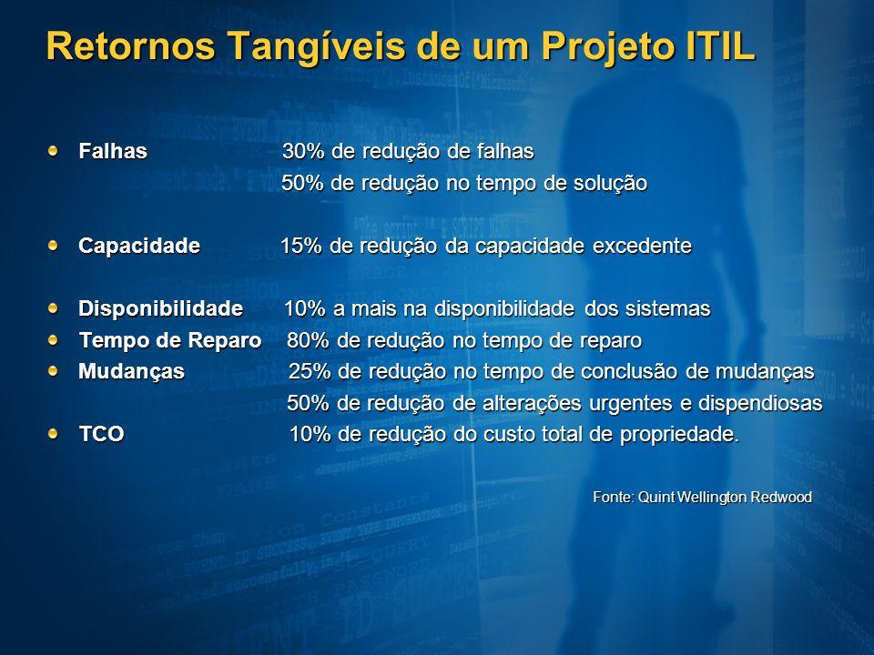 Retornos Tangíveis de um Projeto ITIL