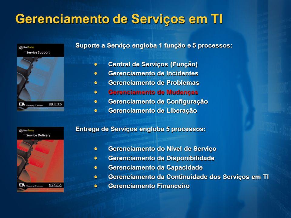 Gerenciamento de Serviços em TI
