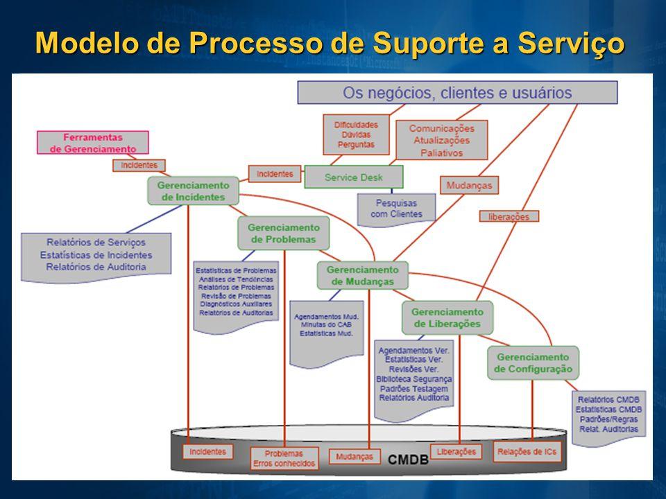 Modelo de Processo de Suporte a Serviço