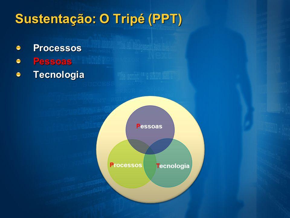 Sustentação: O Tripé (PPT)
