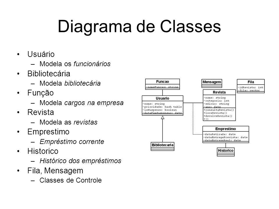 Diagrama de Classes Usuário Bibliotecária Função Revista Emprestimo