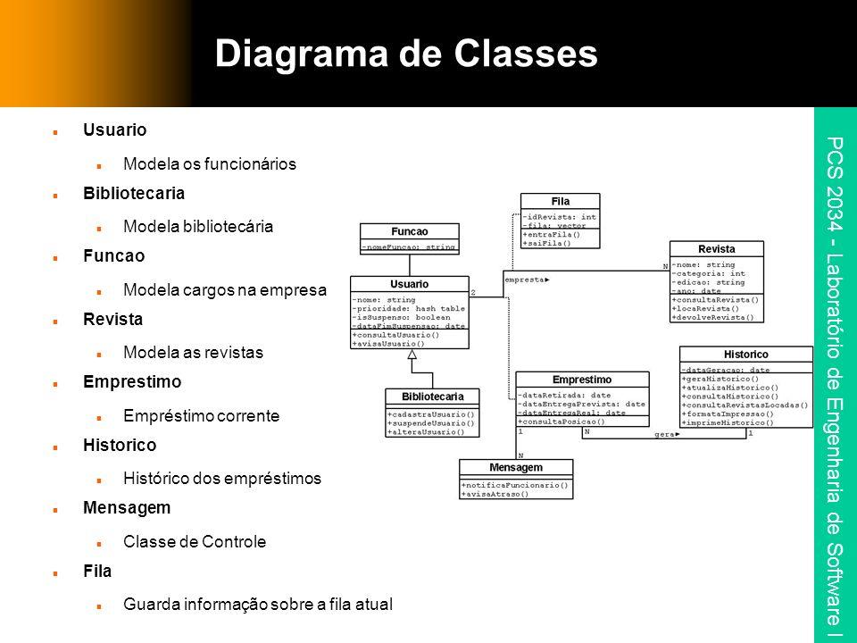 Diagrama de Classes Usuario Modela os funcionários Bibliotecaria