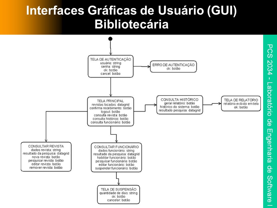 Interfaces Gráficas de Usuário (GUI) Bibliotecária