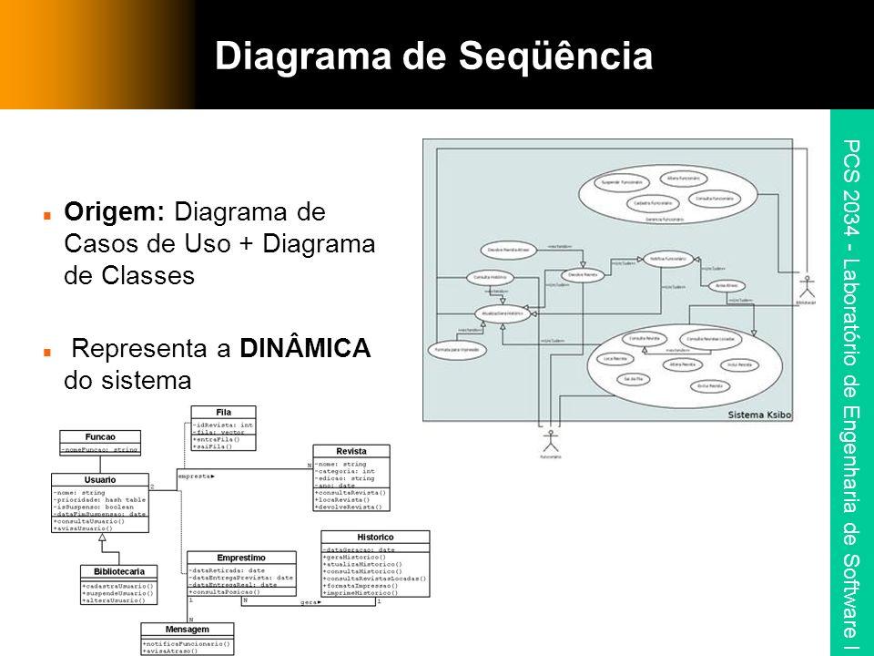 Diagrama de Seqüência Origem: Diagrama de Casos de Uso + Diagrama de Classes.