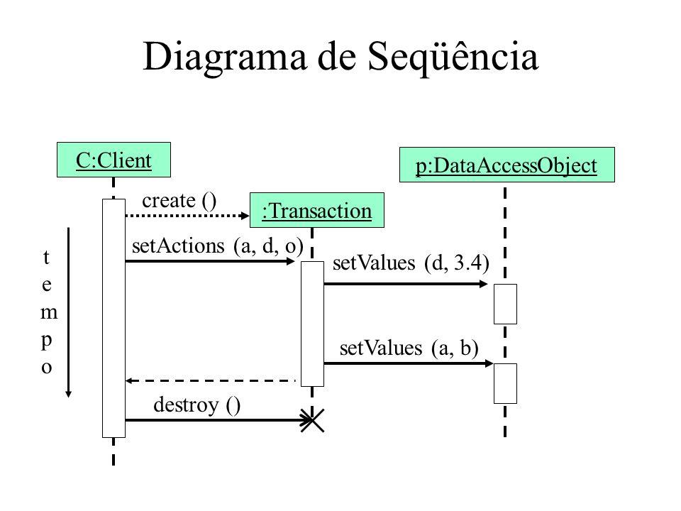 Diagrama de Seqüência C:Client p:DataAccessObject create ()