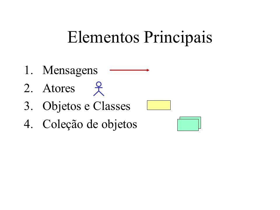 Elementos Principais Mensagens Atores Objetos e Classes