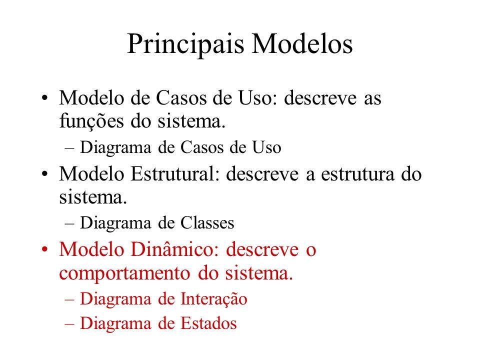 Principais Modelos Modelo de Casos de Uso: descreve as funções do sistema. Diagrama de Casos de Uso.