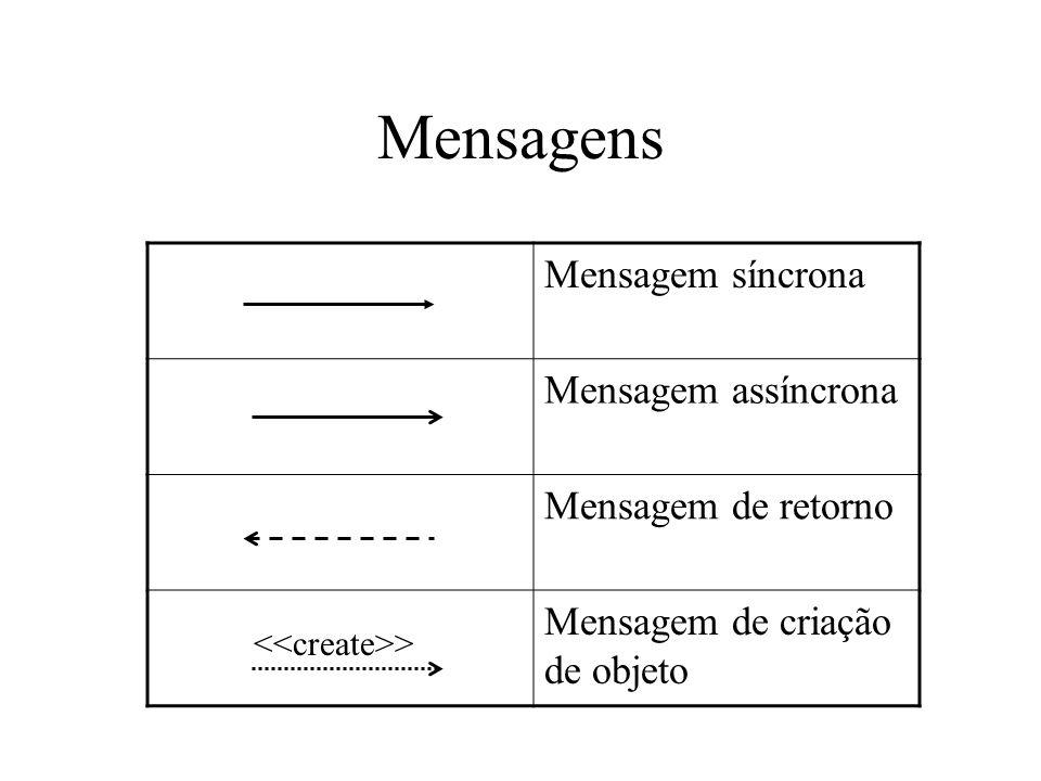 Mensagens Mensagem síncrona Mensagem assíncrona Mensagem de retorno
