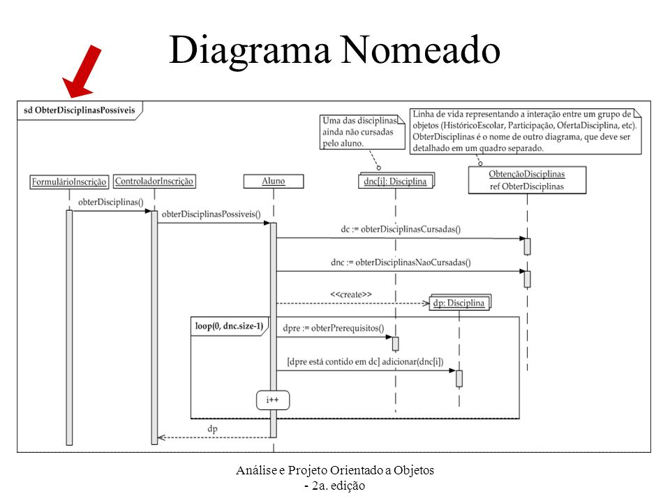 Análise e Projeto Orientado a Objetos - 2a. edição