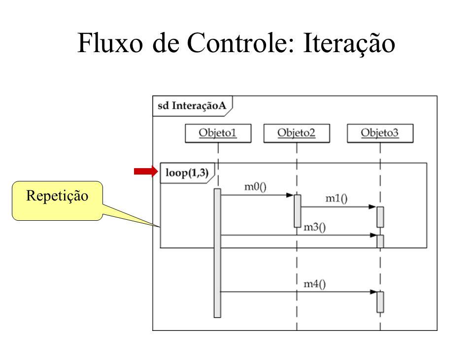Fluxo de Controle: Iteração