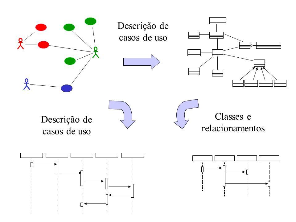 Descrição de casos de uso