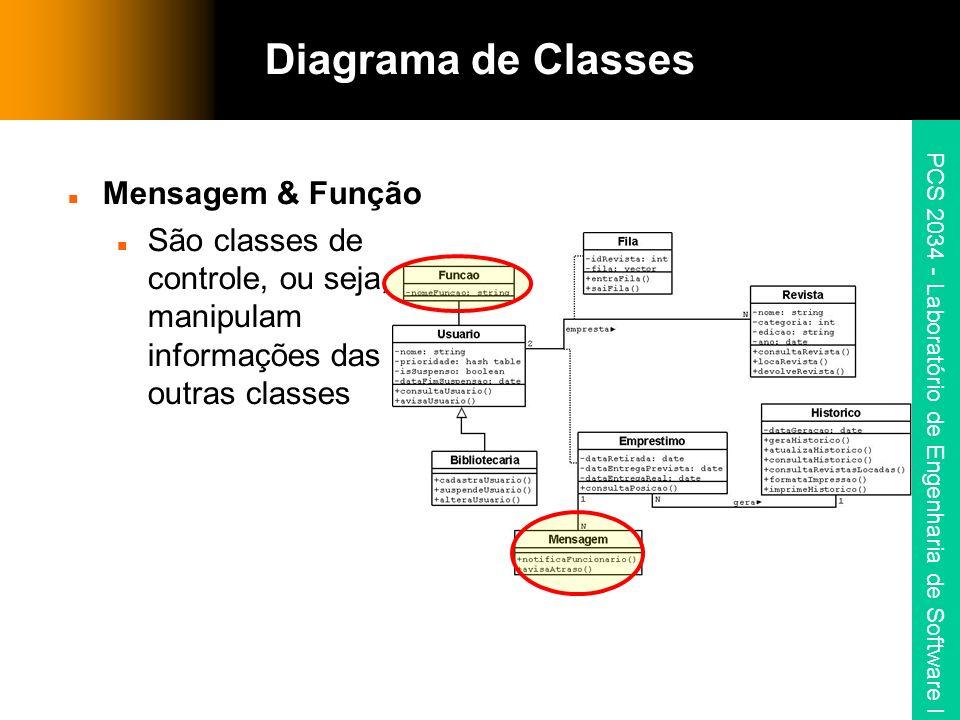 Diagrama de Classes Mensagem & Função