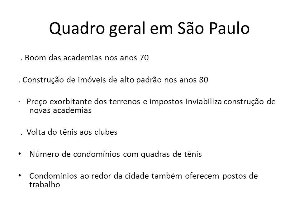 Quadro geral em São Paulo