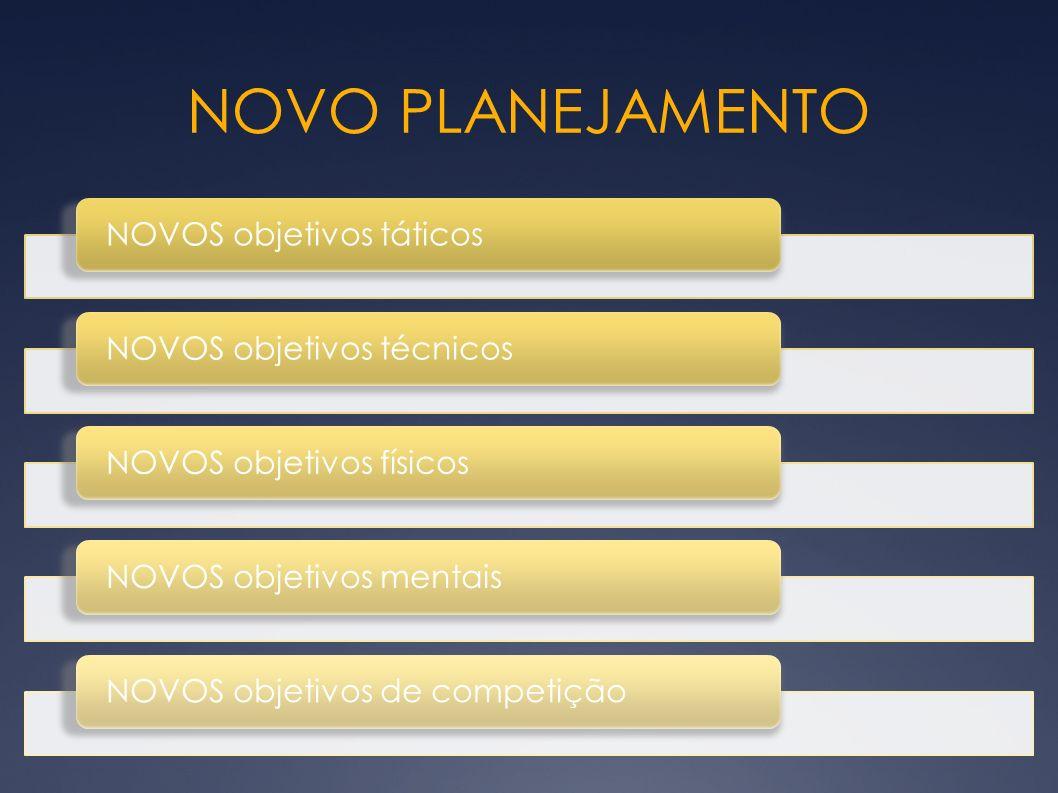NOVO PLANEJAMENTO NOVOS objetivos táticos NOVOS objetivos técnicos