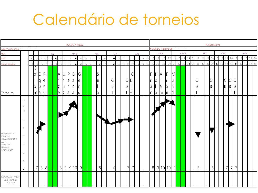 Calendário de torneios