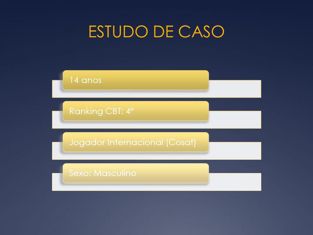 ESTUDO DE CASO 14 anos Ranking CBT: 4º Jogador Internacional (Cosat)