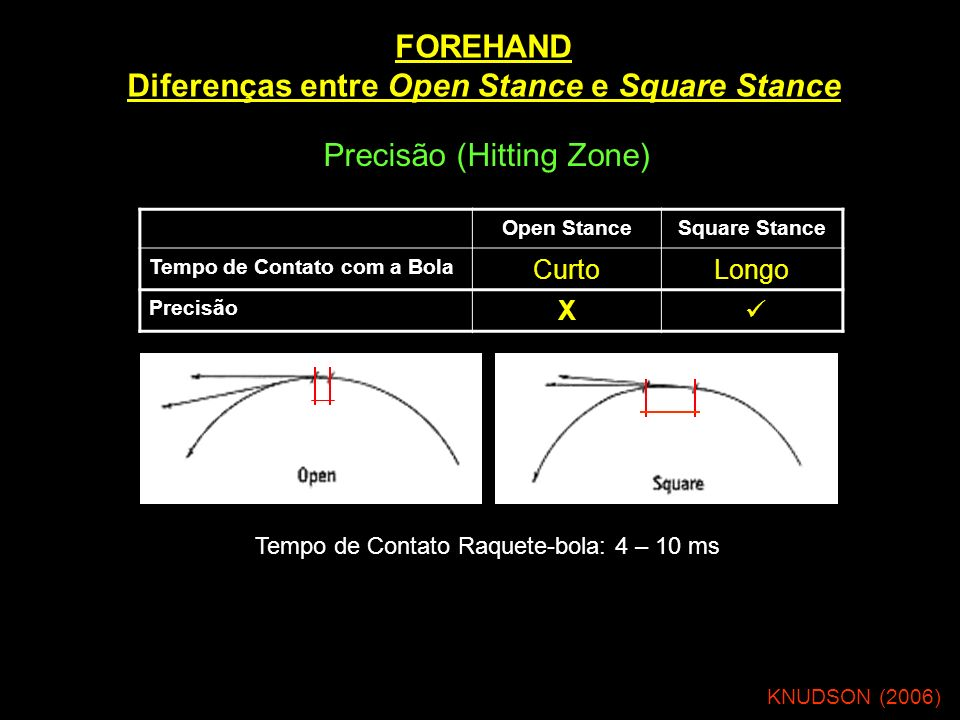 FOREHAND Diferenças entre Open Stance e Square Stance