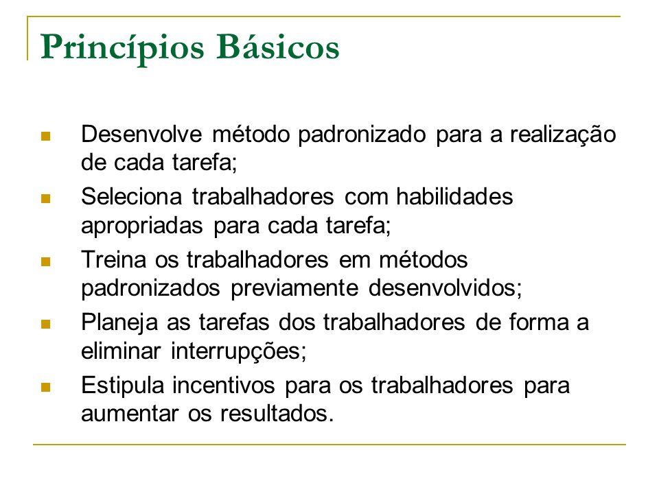 Princípios Básicos Desenvolve método padronizado para a realização de cada tarefa;