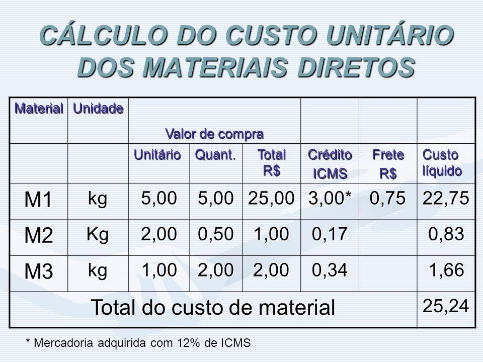 CÁLCULO DO CUSTO UNITÁRIO DOS MATERIAIS DIRETOS