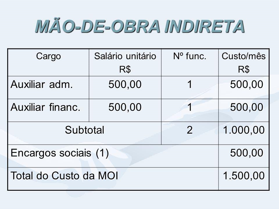 MÃO-DE-OBRA INDIRETA Auxiliar adm. 500,00 1 Auxiliar financ. Subtotal