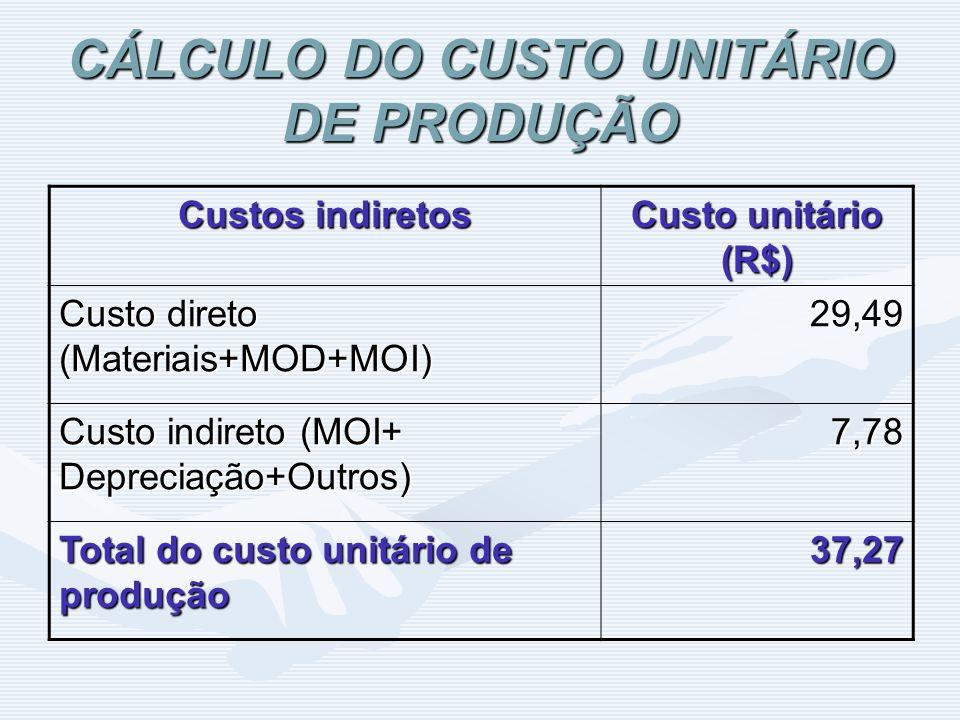 CÁLCULO DO CUSTO UNITÁRIO DE PRODUÇÃO