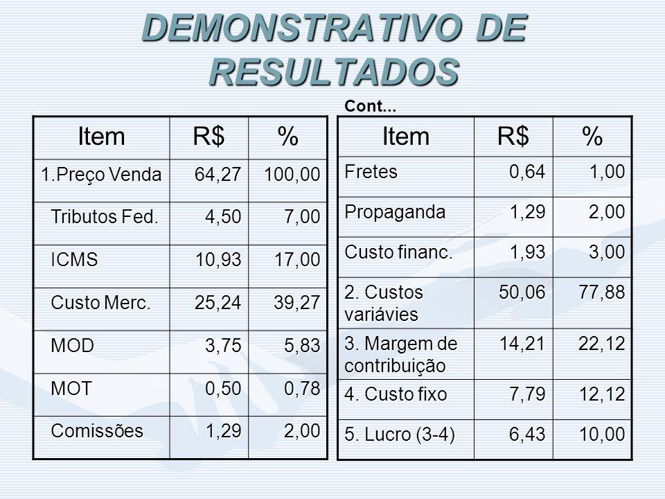 DEMONSTRATIVO DE RESULTADOS