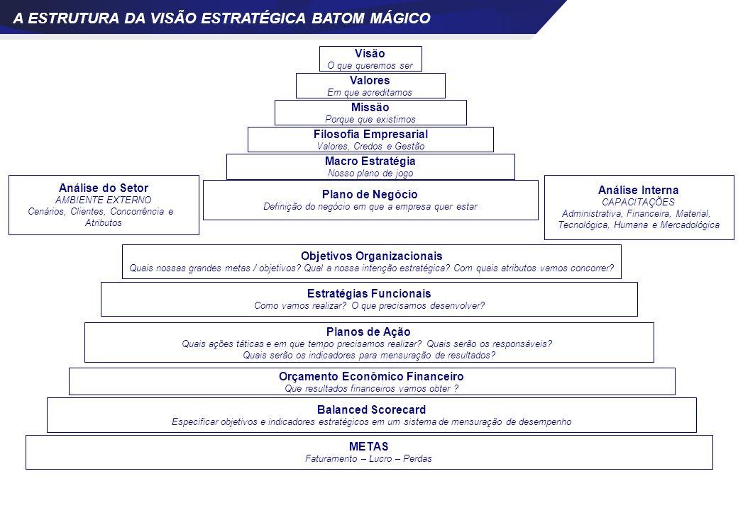 A ESTRUTURA DA VISÃO ESTRATÉGICA BATOM MÁGICO