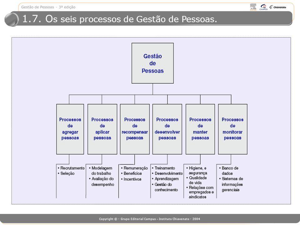1.7. Os seis processos de Gestão de Pessoas.