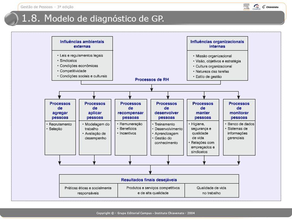 1.8. Modelo de diagnóstico de GP.
