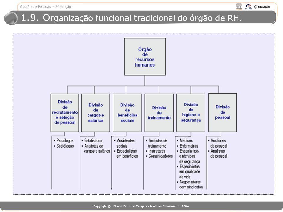 1.9. Organização funcional tradicional do órgão de RH.