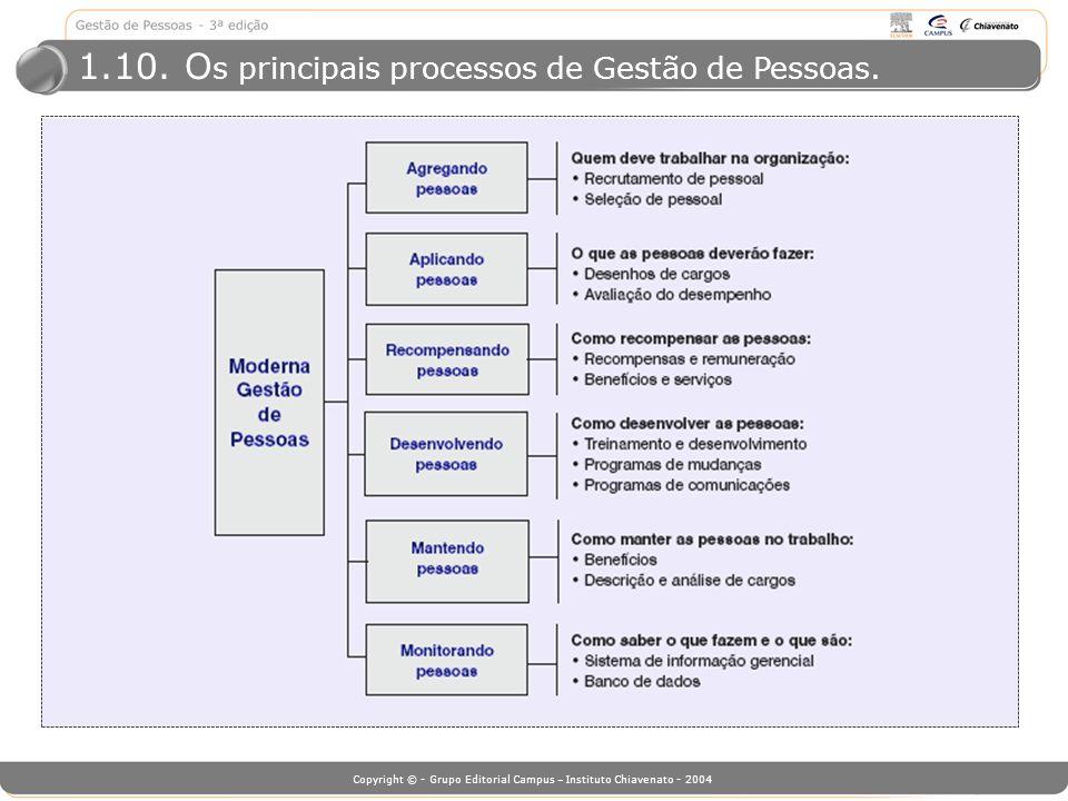 1.10. Os principais processos de Gestão de Pessoas.