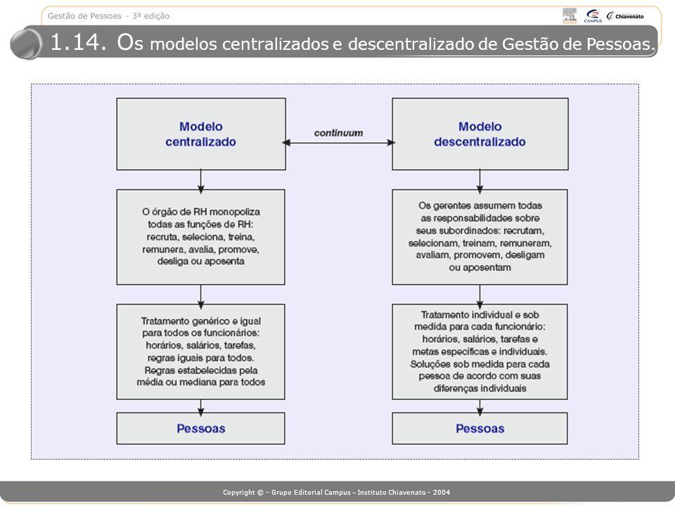 1.14. Os modelos centralizados e descentralizado de Gestão de Pessoas.