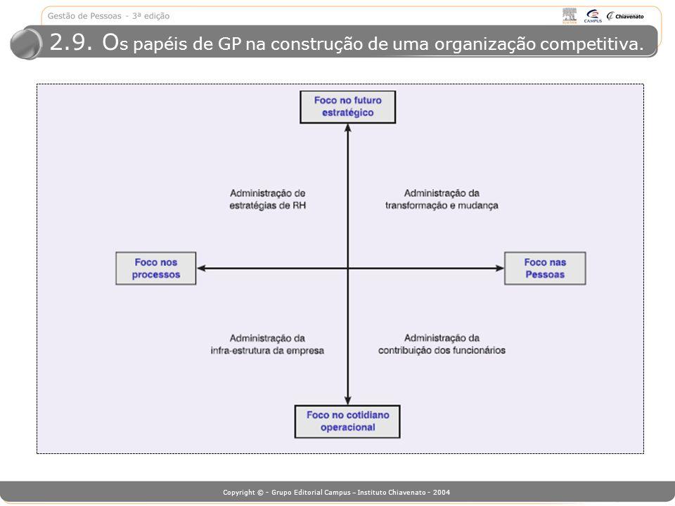 2.9. Os papéis de GP na construção de uma organização competitiva.