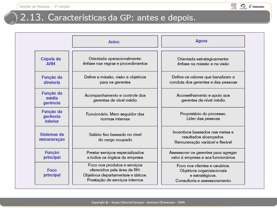 2.13. Características da GP: antes e depois.