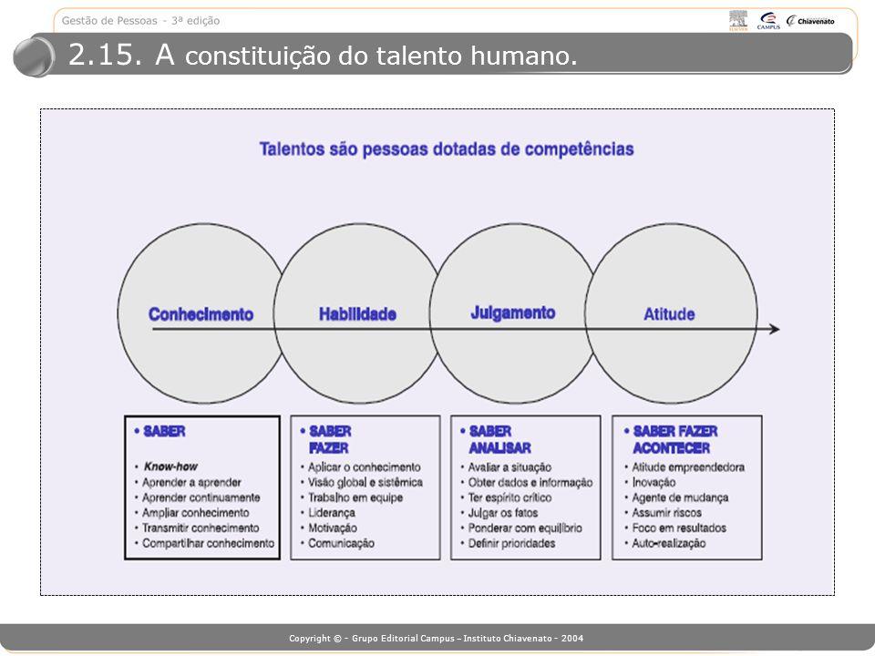 2.15. A constituição do talento humano.