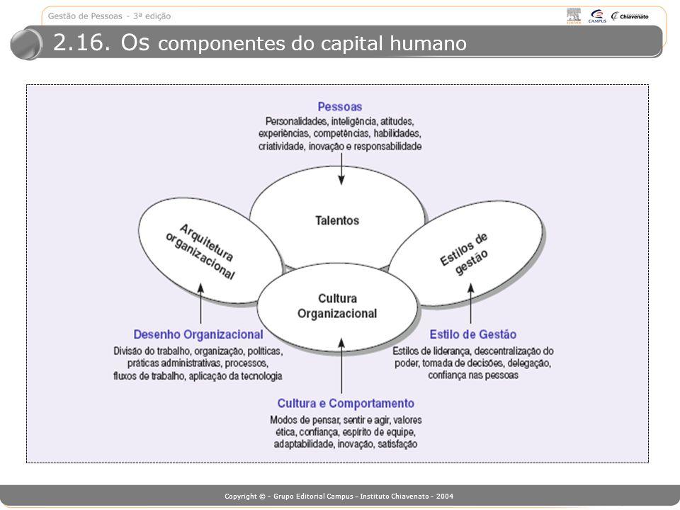 2.16. Os componentes do capital humano