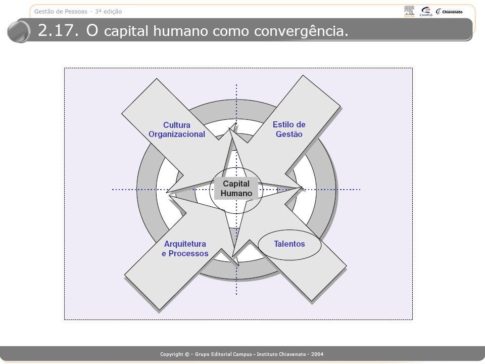 2.17. O capital humano como convergência.