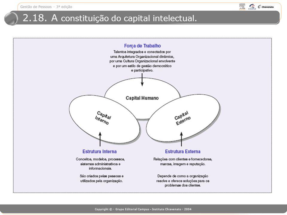 2.18. A constituição do capital intelectual.