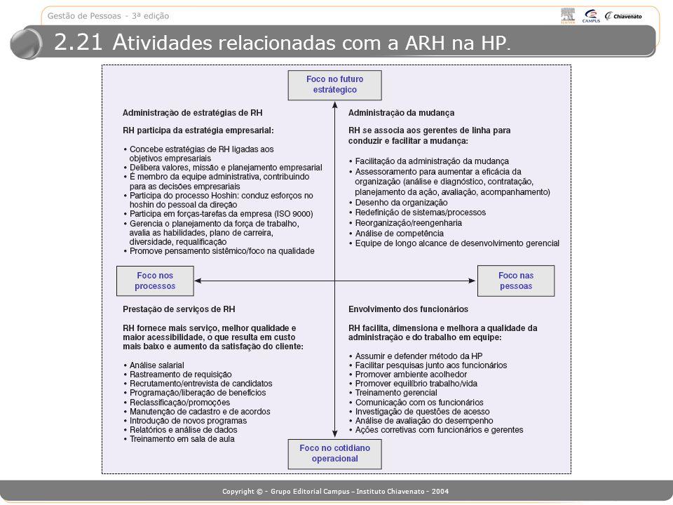 2.21 Atividades relacionadas com a ARH na HP.