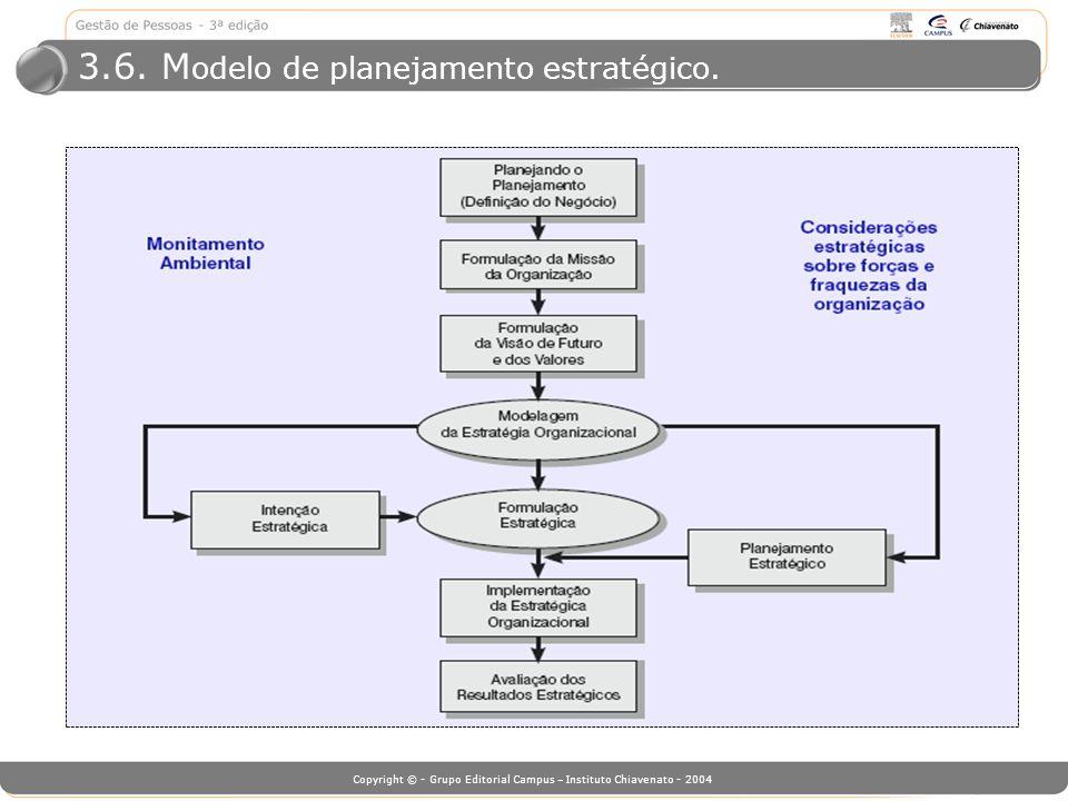 3.6. Modelo de planejamento estratégico.