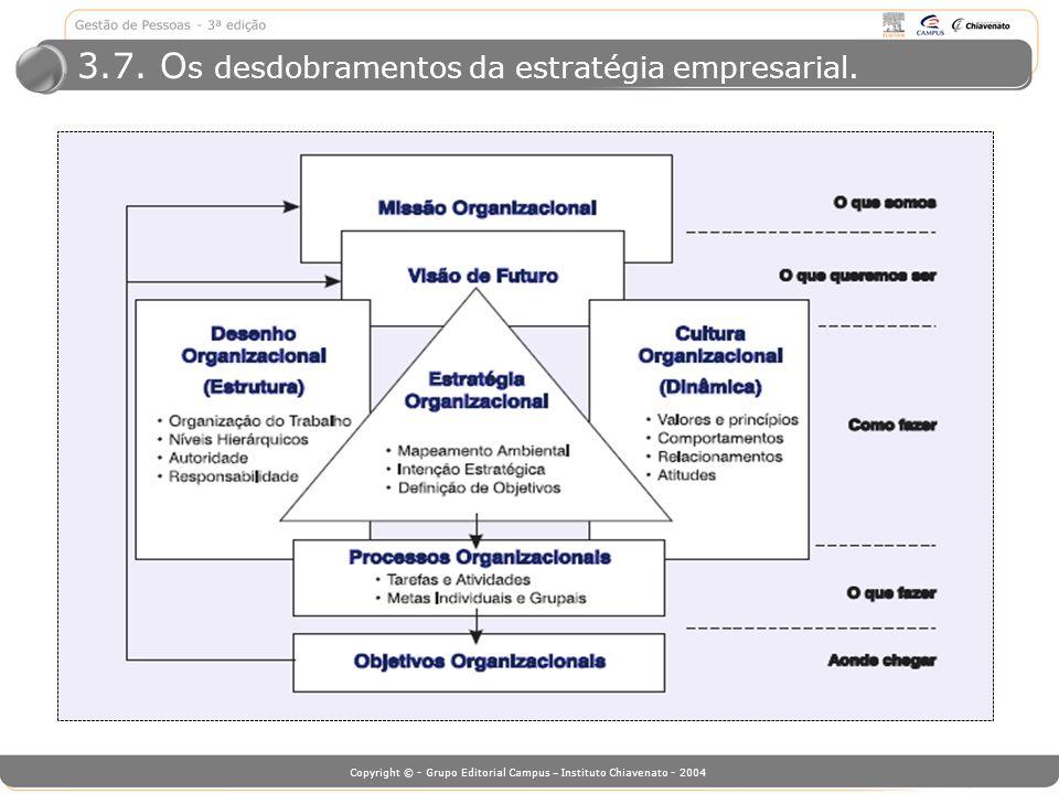 3.7. Os desdobramentos da estratégia empresarial.